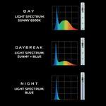 Belka LED AquaEL LEDDY TUBE Day & Night [14W] - SUNNY